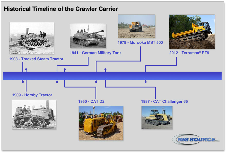 crawler carrier timeline