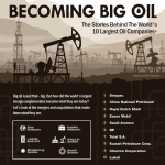 A Look at Big Oil Companies