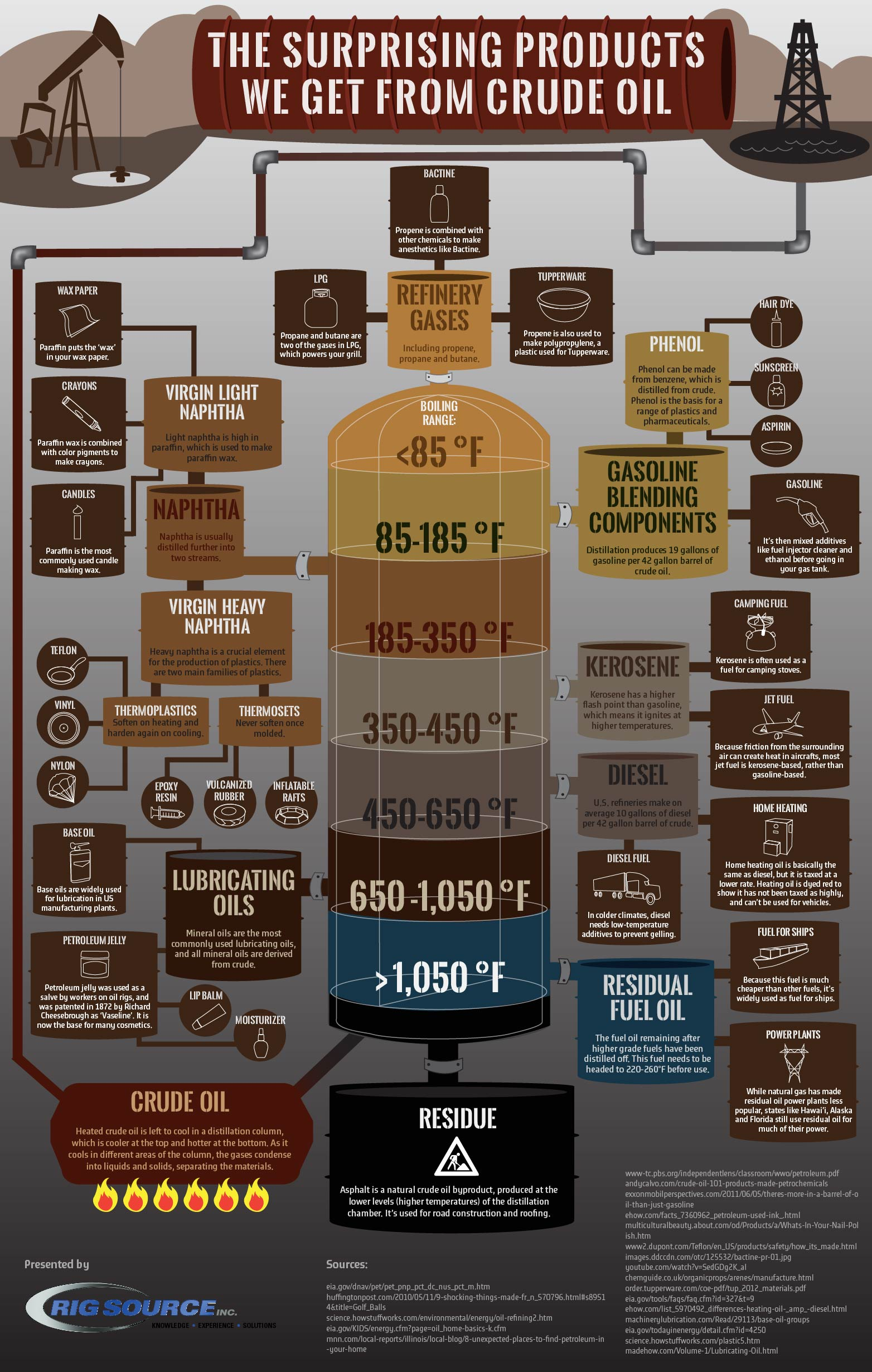 Crude Oil Products Infographic