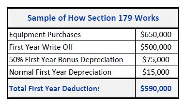 Section 179 and Bonus Depreciation Chart