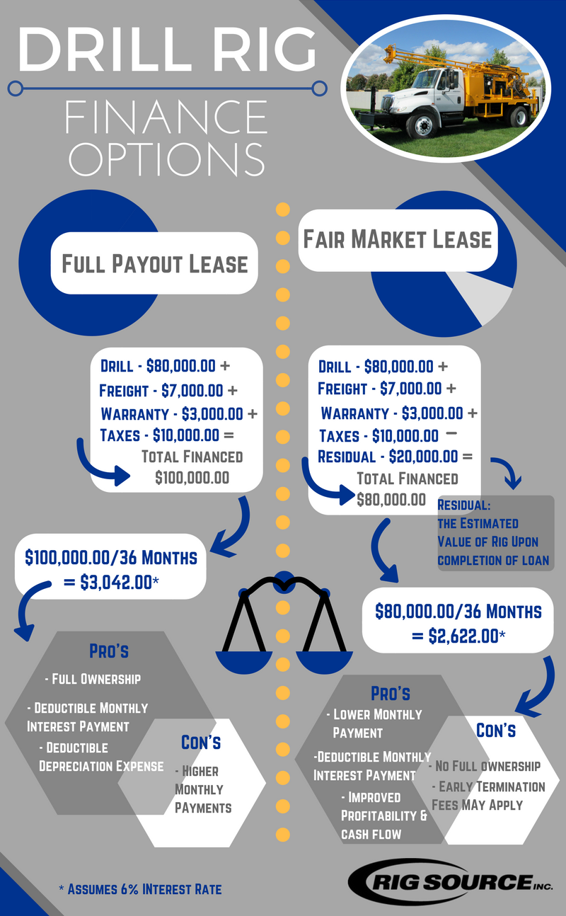 Rig Source Finance Infographic